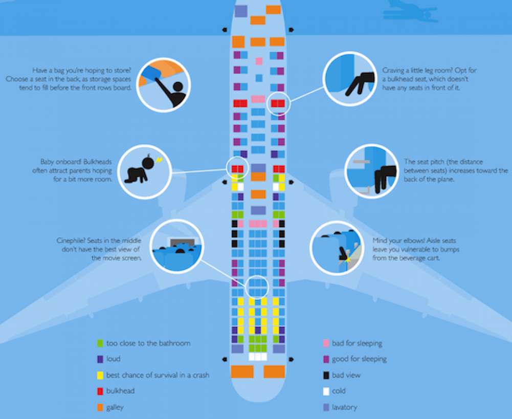 How to choose the best seat on an airplane.