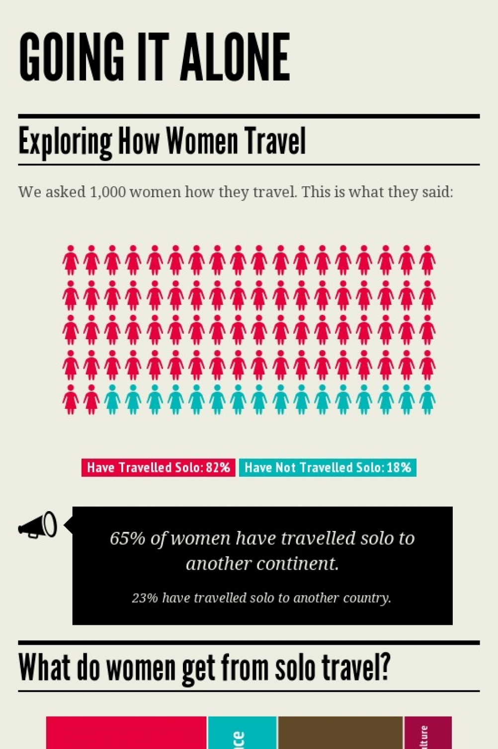 Solo Female Travel Infographic